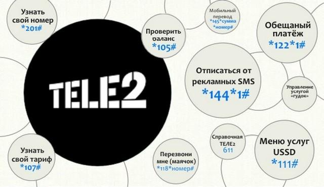 схема команд теле2