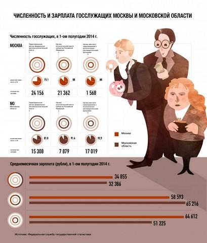 Инфографика зарплат служвщих