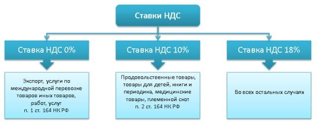 Схема НДС