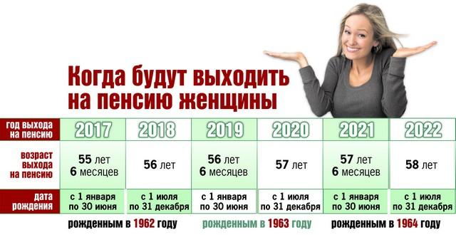 Когда можно выйти на пенсию в украине 2018