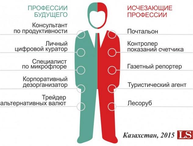 профессии будущего 2
