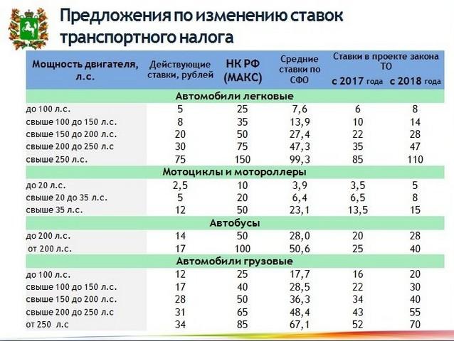 увеличение ставки по налогам 2018
