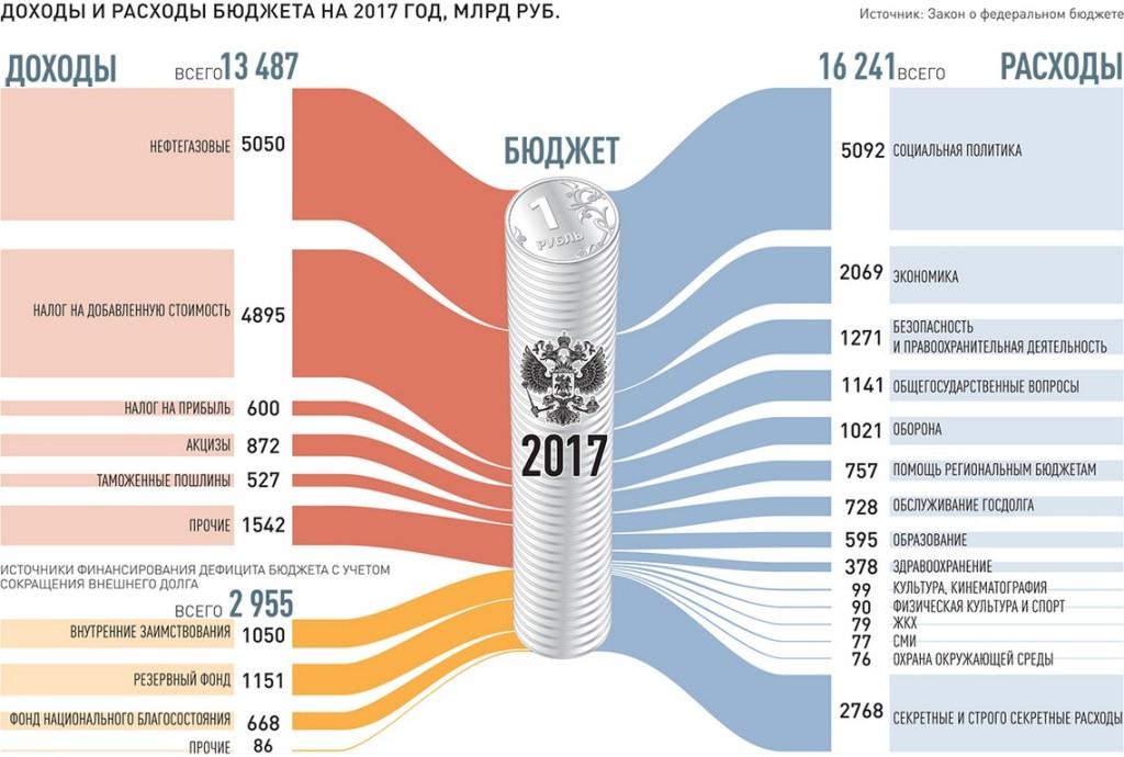 бюджет на 2018