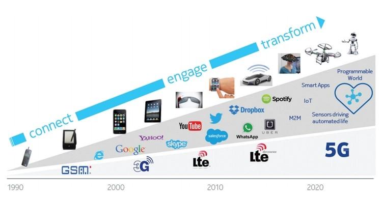 эволюция интернета