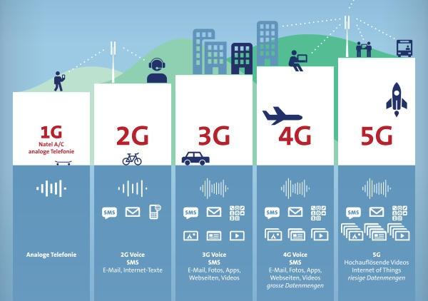 5G интернет в России - дата выхода, скорость и характеристики