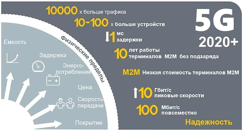 инфографика 5g интернета