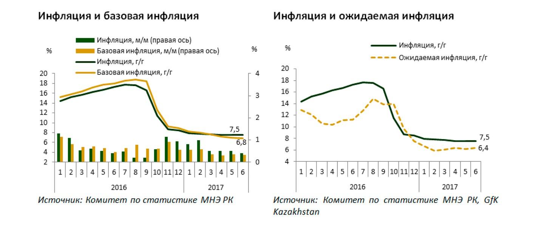 Прогноз социально -экономического развития Российской Федерации на 2018