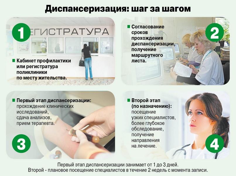 этапы диспансера