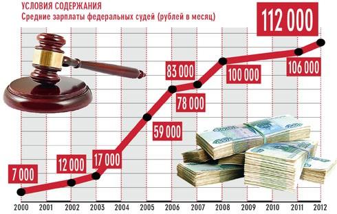 Повышение зарплаты судьям в 2018 году по указу президента: последние новости до 2020 года