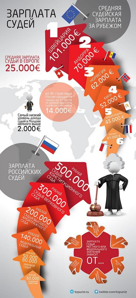 инфографика по з/п