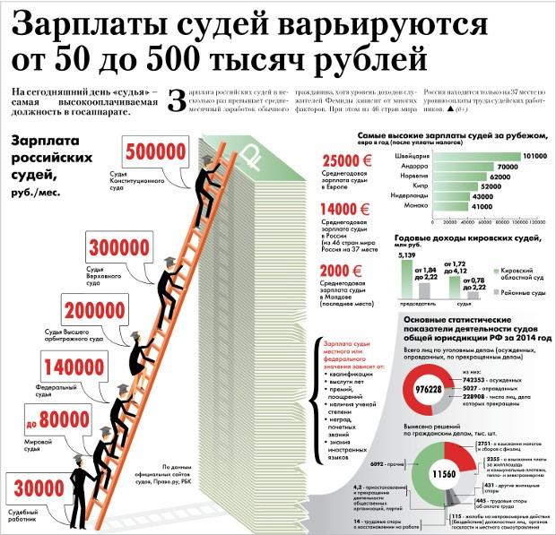 индекс зарплат гос аппарата