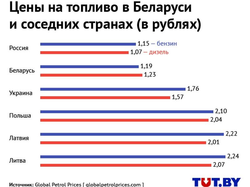 Изображение - Сколько будет стоить бензин в 2019 году в россии за 1 литр. мнение экспертов, свежие новости %D0%B1%D0%B5%D0%BD%D0%B7%D0%B8%D0%BD-3