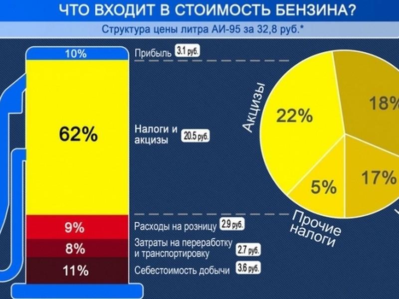 Изображение - Сколько будет стоить бензин в 2019 году в россии за 1 литр. мнение экспертов, свежие новости %D0%B1%D0%B5%D0%BD%D0%B7%D0%B8%D0%BD-5