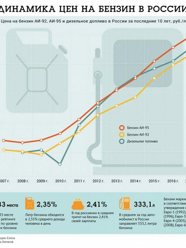 Изображение - Сколько будет стоить бензин в 2019 году в россии за 1 литр. мнение экспертов, свежие новости %D0%B1%D0%B5%D0%BD%D0%B7%D0%B8%D0%BD-6